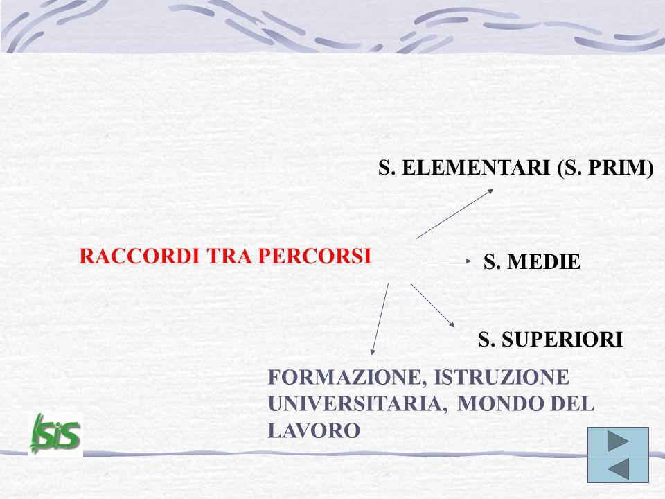 S. ELEMENTARI (S. PRIM) RACCORDI TRA PERCORSI. S.