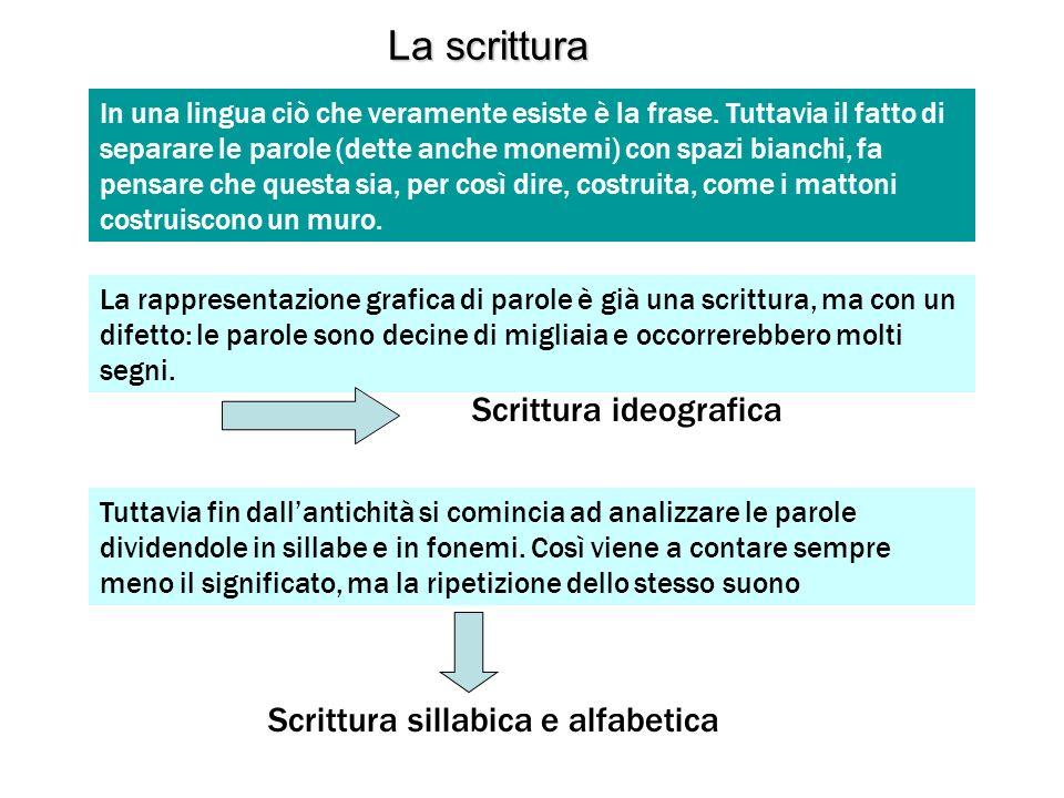 La scrittura Scrittura ideografica Scrittura sillabica e alfabetica