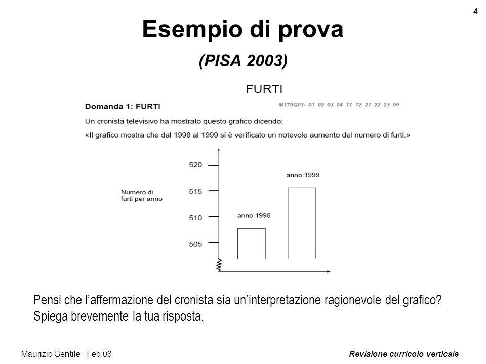 Esempio di prova (PISA 2003)