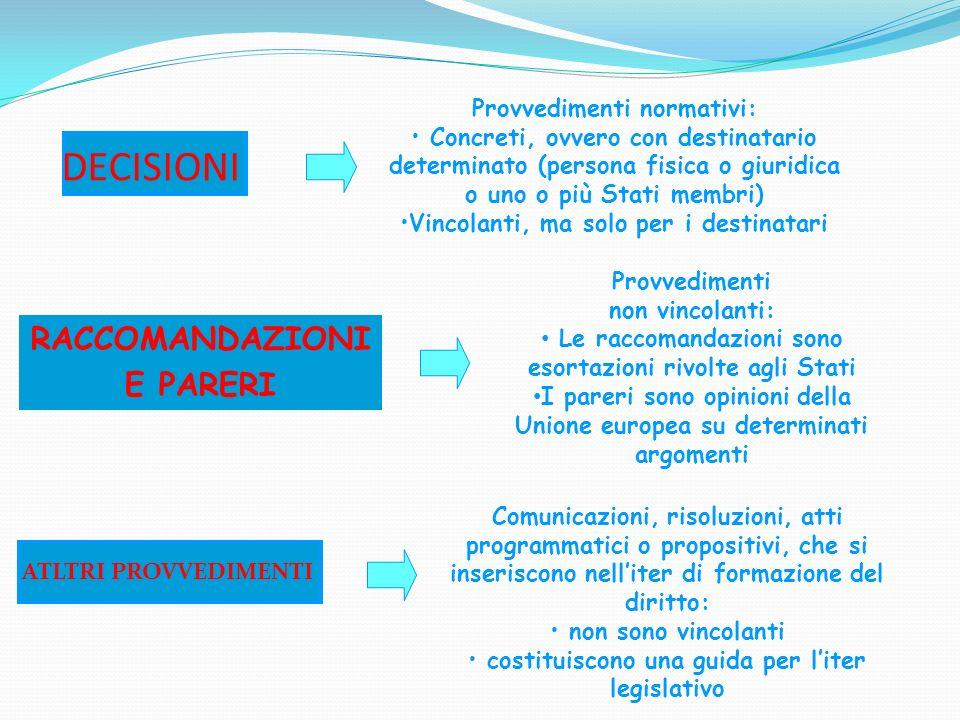 DECISIONI RACCOMANDAZIONI E PARERI Provvedimenti normativi: