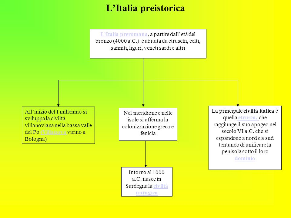 Intorno al 1000 a.C. nasce in Sardegna la civiltà nuragica