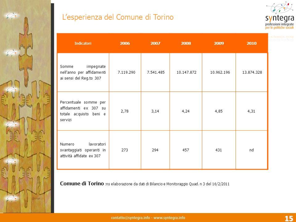 15 L'esperienza del Comune di Torino