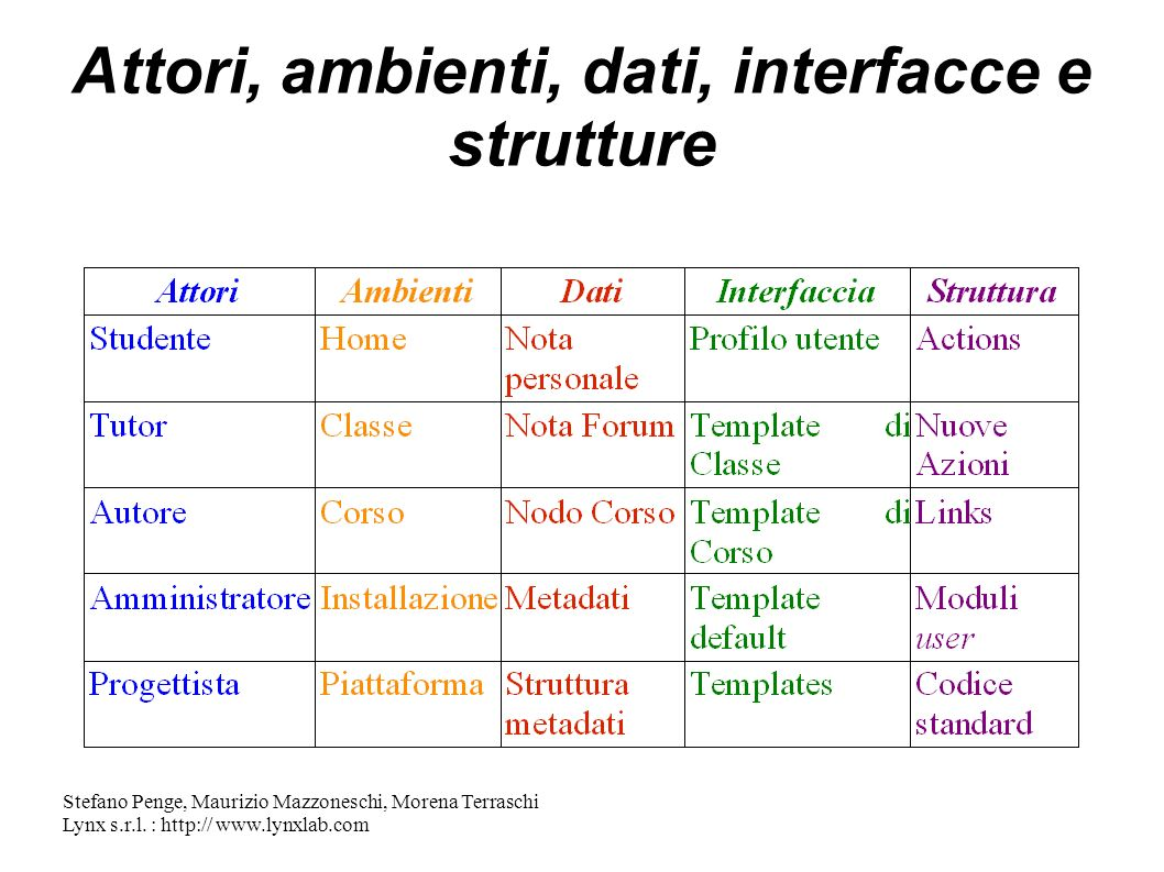 Attori, ambienti, dati, interfacce e strutture