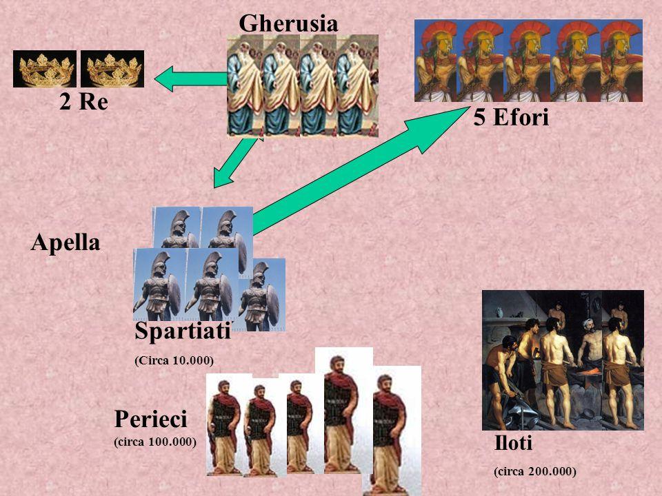 Gherusia 2 Re 5 Efori Apella Spartiati Perieci (circa 100.000) Iloti