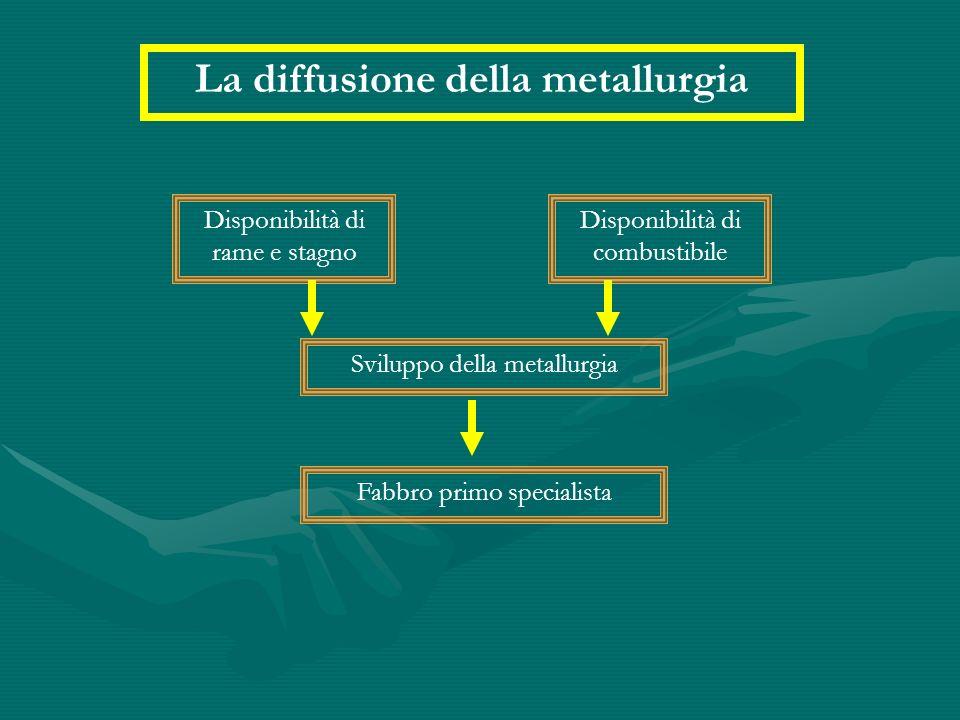 La diffusione della metallurgia