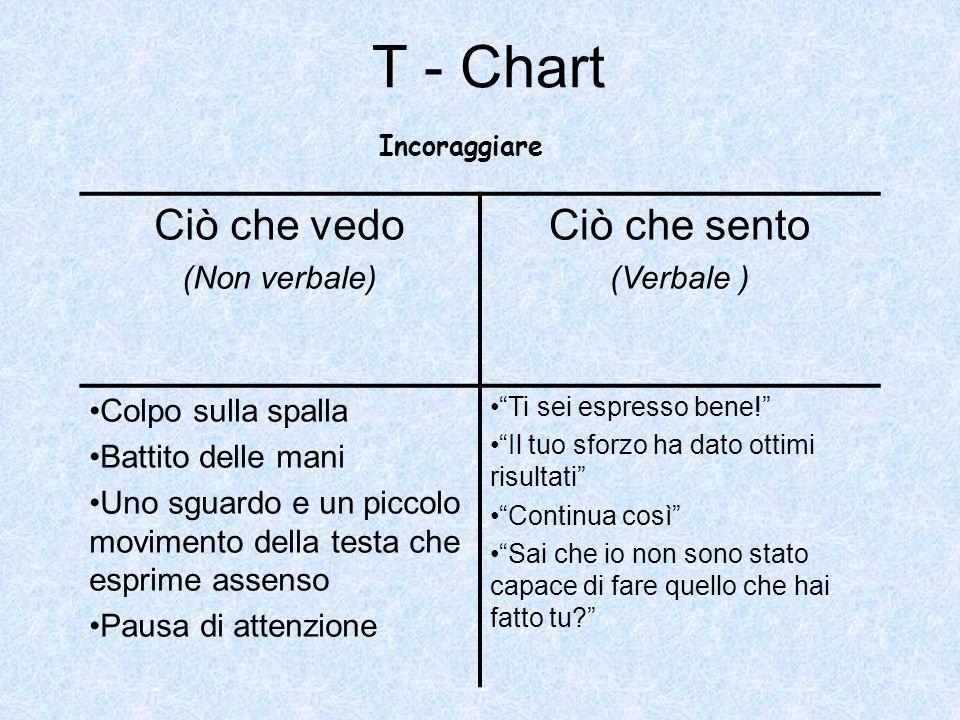 T - Chart Ciò che vedo Ciò che sento (Non verbale) (Verbale )