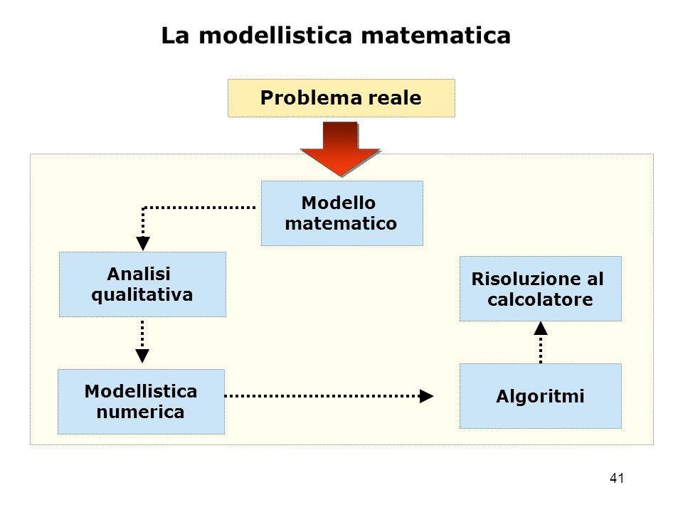 La modellistica matematica