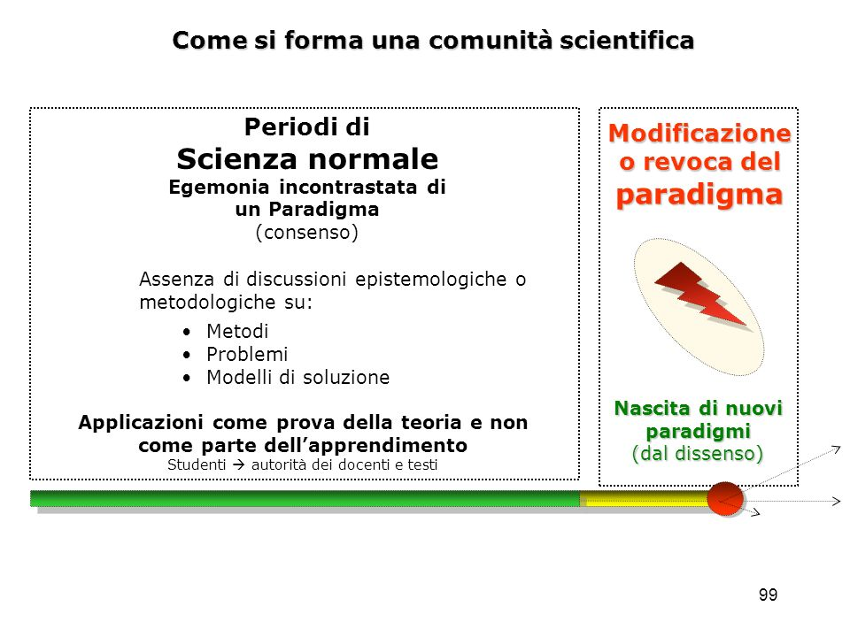 Scienza normale Come si forma una comunità scientifica Periodi di