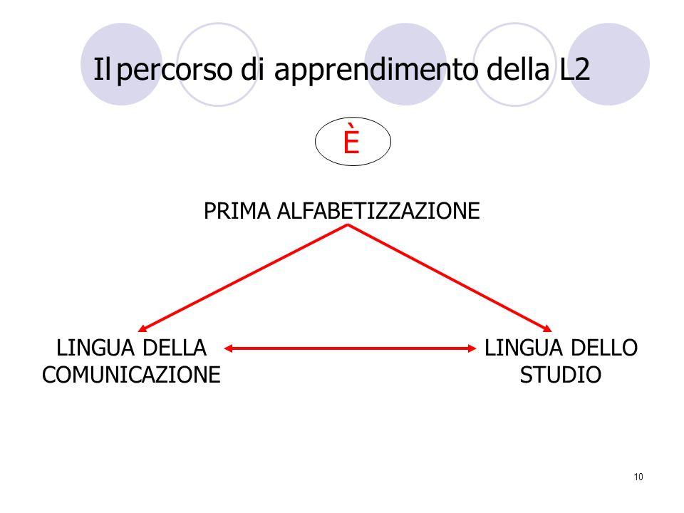 Il percorso di apprendimento della L2 È