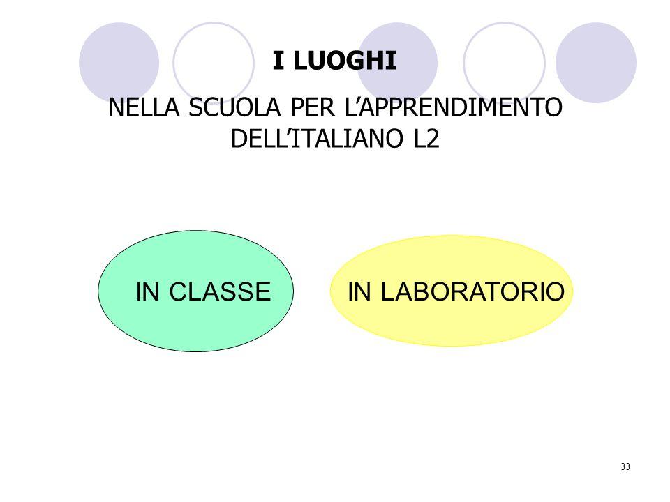 NELLA SCUOLA PER L'APPRENDIMENTO DELL'ITALIANO L2