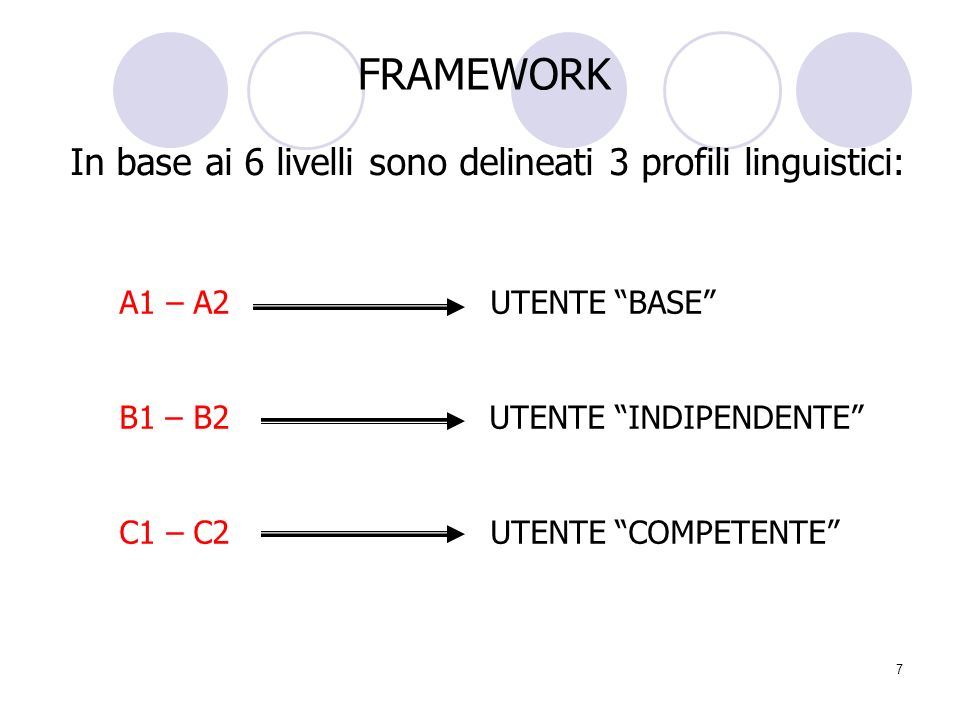 In base ai 6 livelli sono delineati 3 profili linguistici: