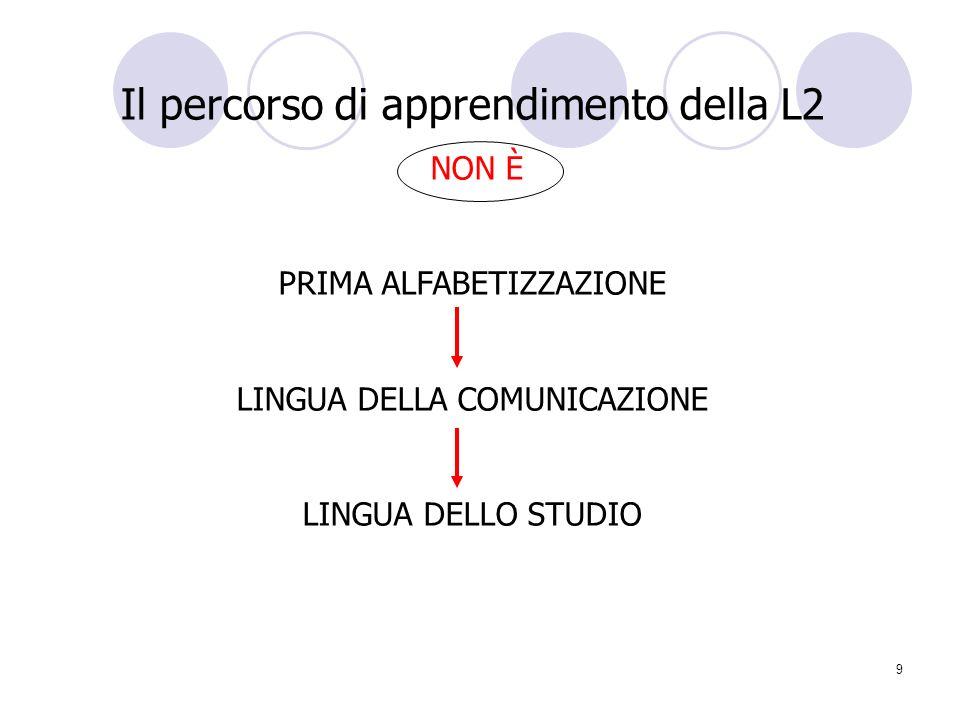 Il percorso di apprendimento della L2
