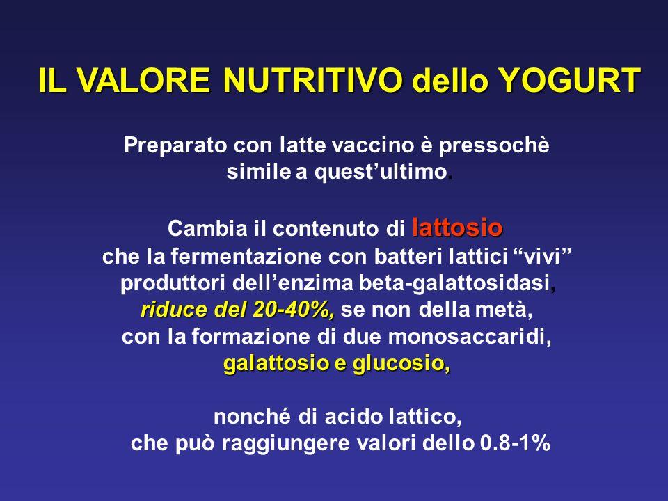 IL VALORE NUTRITIVO dello YOGURT