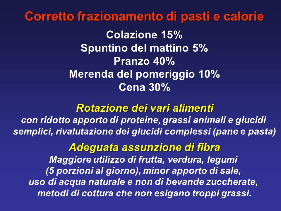 Corretto frazionamento di pasti e calorie
