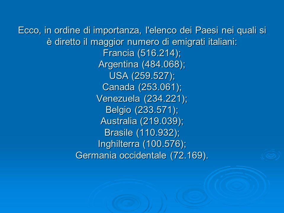 Ecco, in ordine di importanza, l elenco dei Paesi nei quali si è diretto il maggior numero di emigrati italiani: Francia (516.214); Argentina (484.068); USA (259.527); Canada (253.061); Venezuela (234.221); Belgio (233.571); Australia (219.039); Brasile (110.932); Inghilterra (100.576); Germania occidentale (72.169).