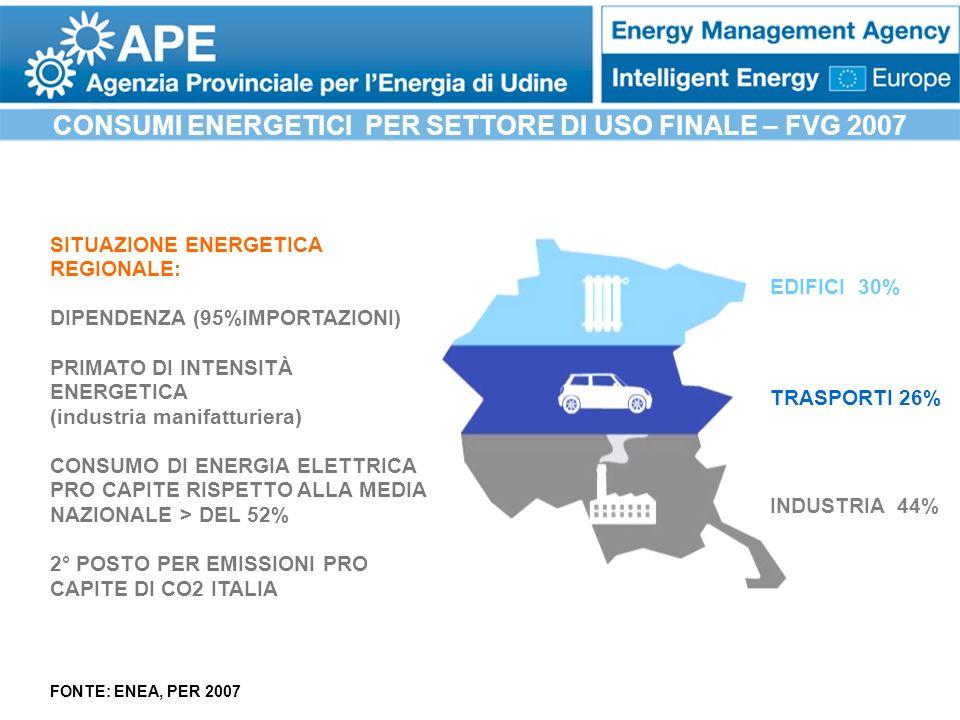 CONSUMI ENERGETICI PER SETTORE DI USO FINALE – FVG 2007