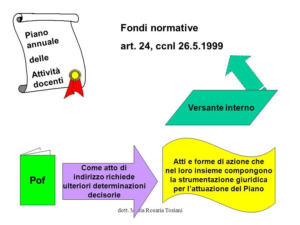 Fondi normative art. 24, ccnl 26.5.1999 Pof Piano annuale delle