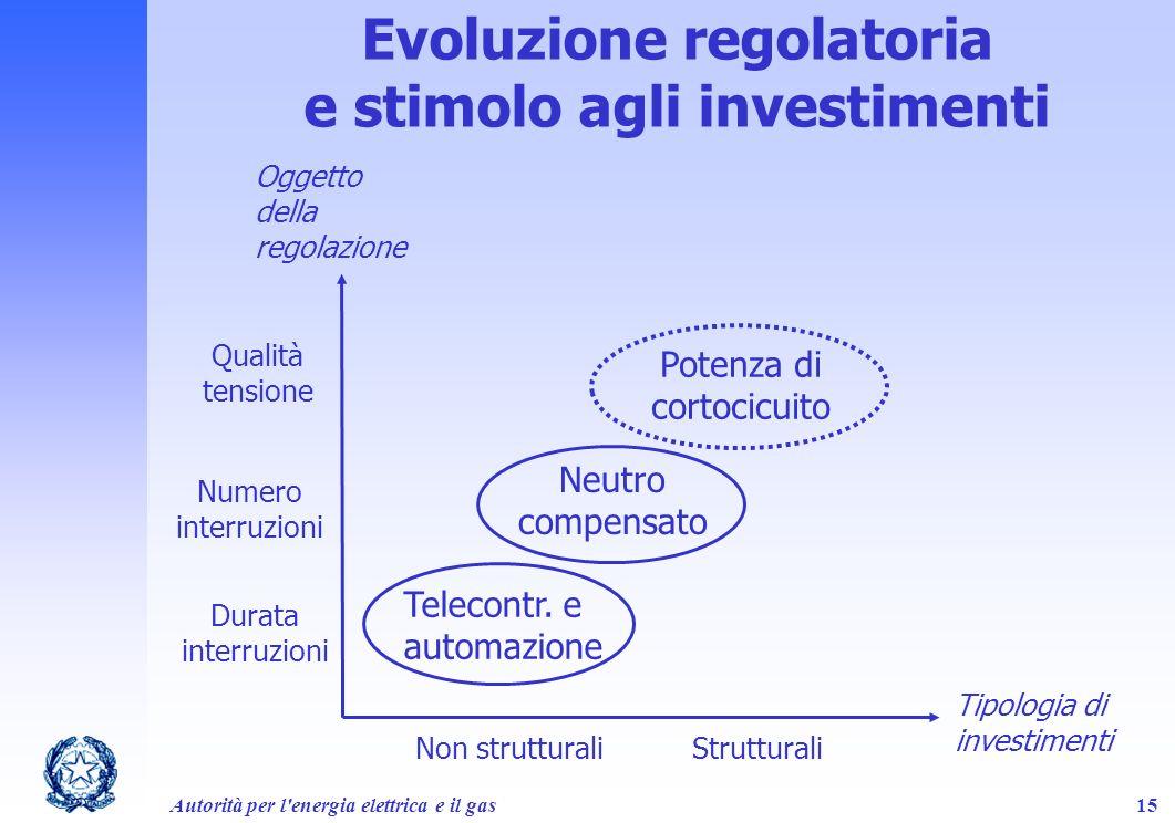 Evoluzione regolatoria e stimolo agli investimenti
