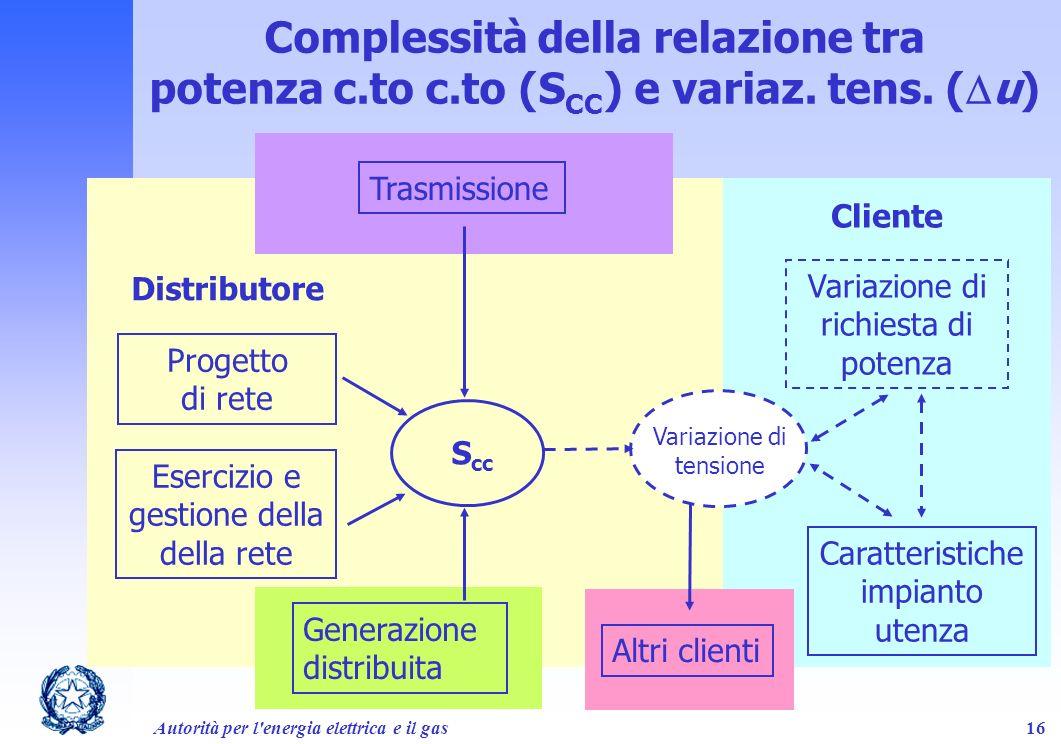 Complessità della relazione tra potenza c. to c. to (SCC) e variaz