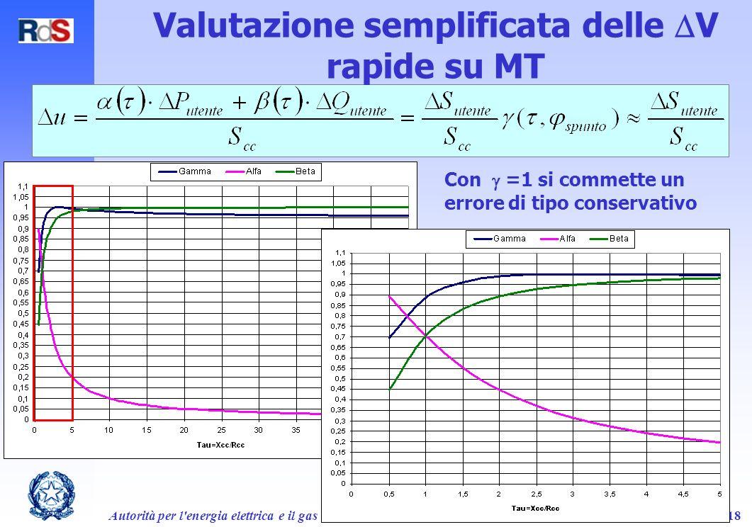 Valutazione semplificata delle V rapide su MT