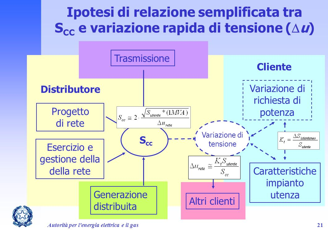 Ipotesi di relazione semplificata tra SCC e variazione rapida di tensione (Du)