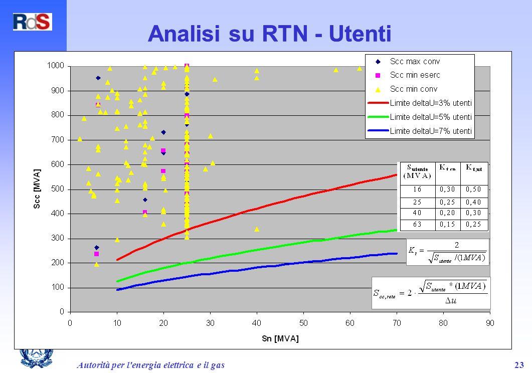Analisi su RTN - Utenti Analisi su RTN - Utenti
