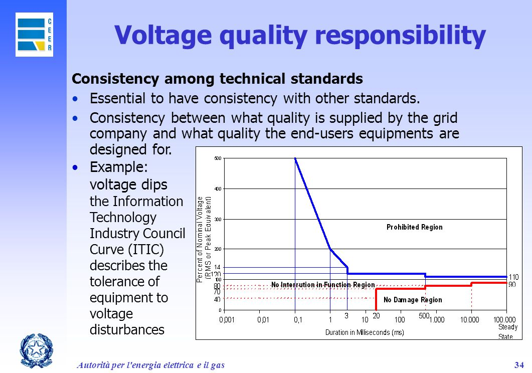 Voltage quality responsibility