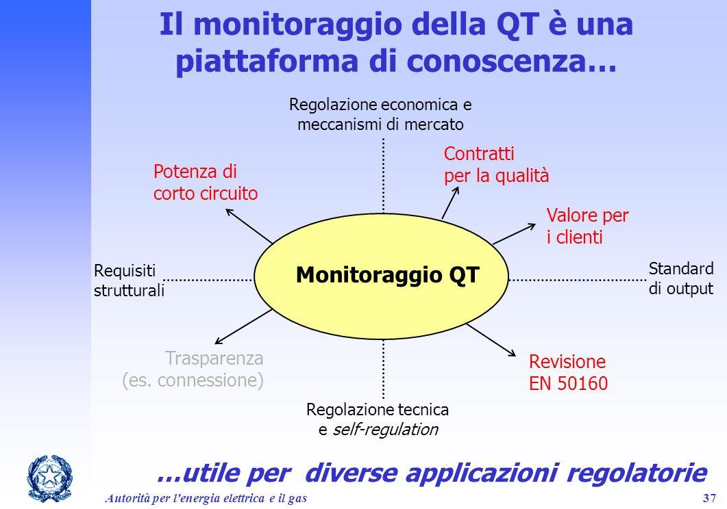 Il monitoraggio della QT è una piattaforma di conoscenza…