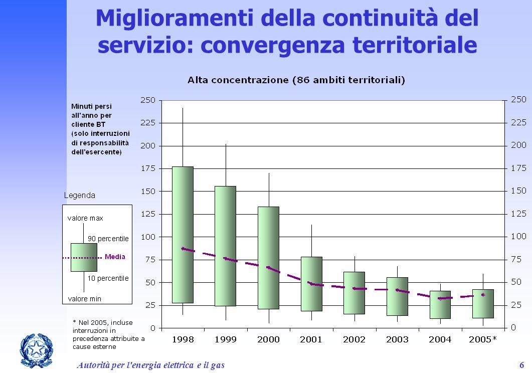 Miglioramenti della continuità del servizio: convergenza territoriale