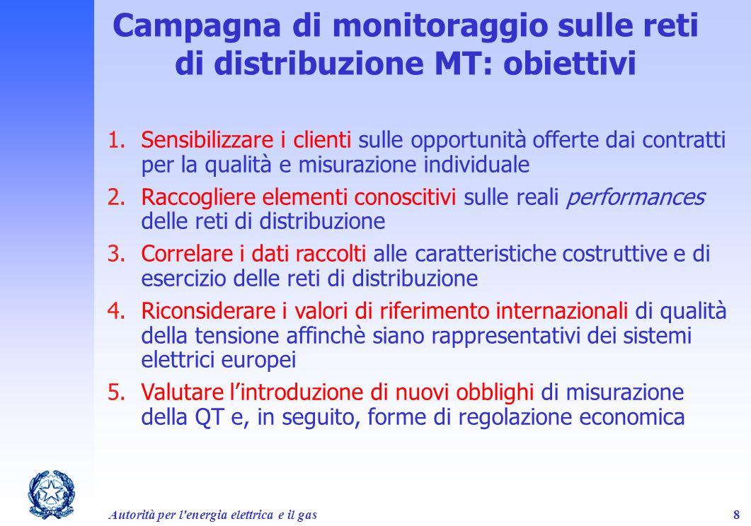 Campagna di monitoraggio sulle reti di distribuzione MT: obiettivi