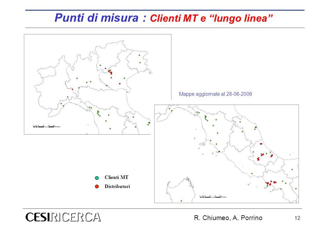 Punti di misura : Clienti MT e lungo linea