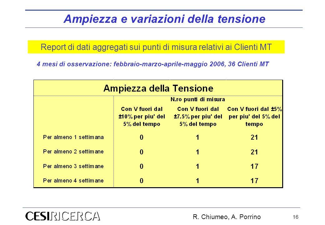 Report di dati aggregati sui punti di misura relativi ai Clienti MT