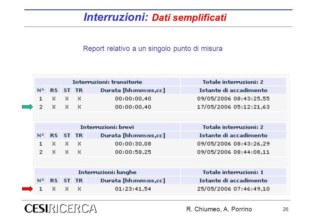 Report relativo a un singolo punto di misura