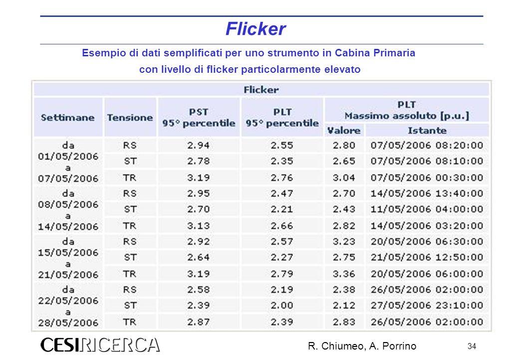 Flicker Esempio di dati semplificati per uno strumento in Cabina Primaria. con livello di flicker particolarmente elevato.