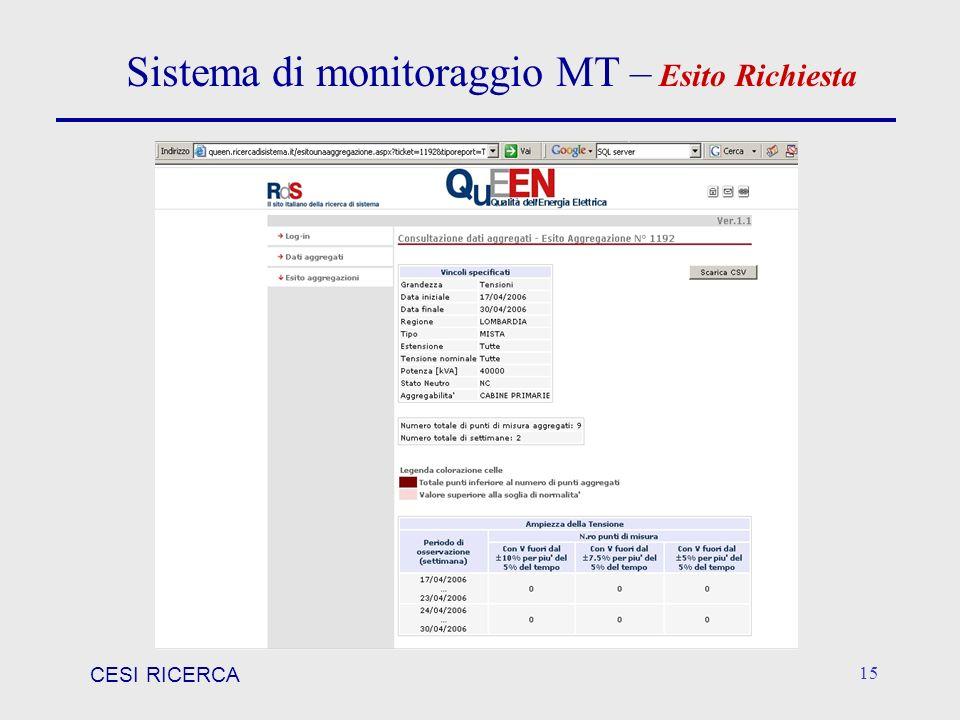 Sistema di monitoraggio MT – Esito Richiesta