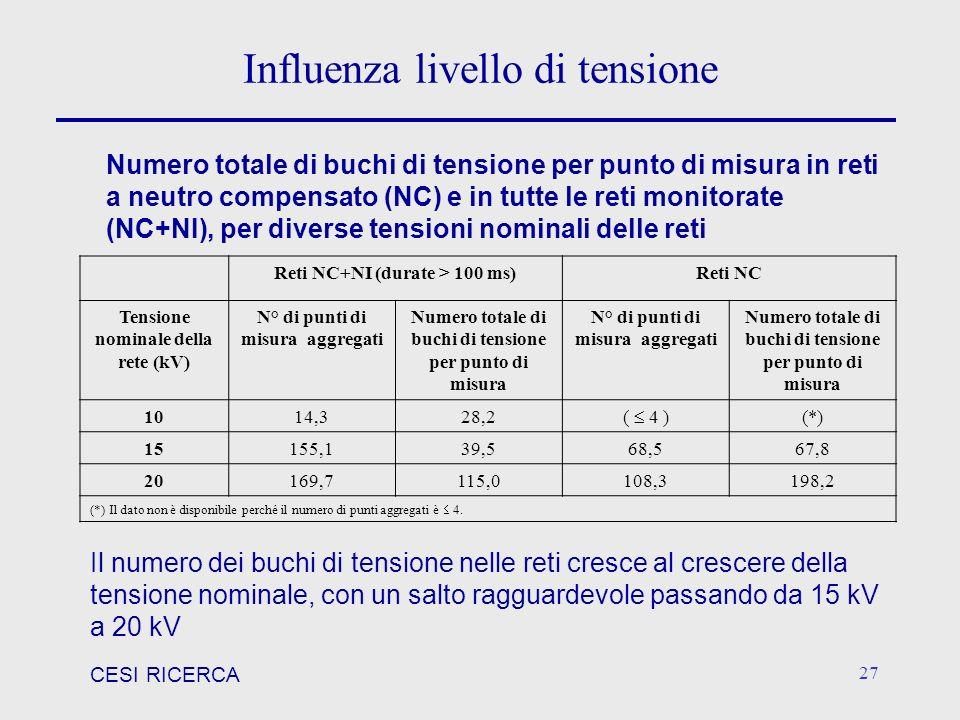 Influenza livello di tensione