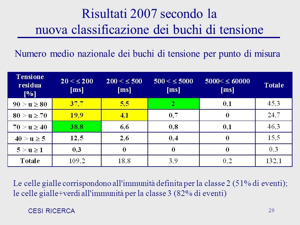 Risultati 2007 secondo la nuova classificazione dei buchi di tensione