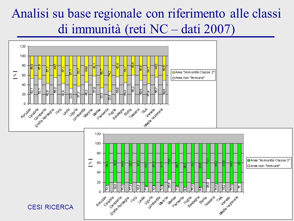 Analisi su base regionale con riferimento alle classi di immunità (reti NC – dati 2007)