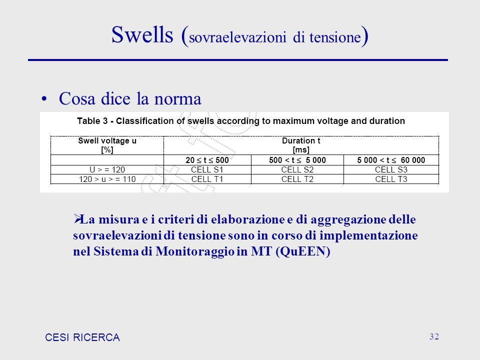 Swells (sovraelevazioni di tensione)