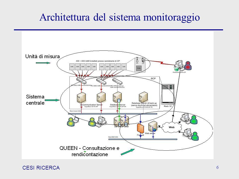 Architettura del sistema monitoraggio