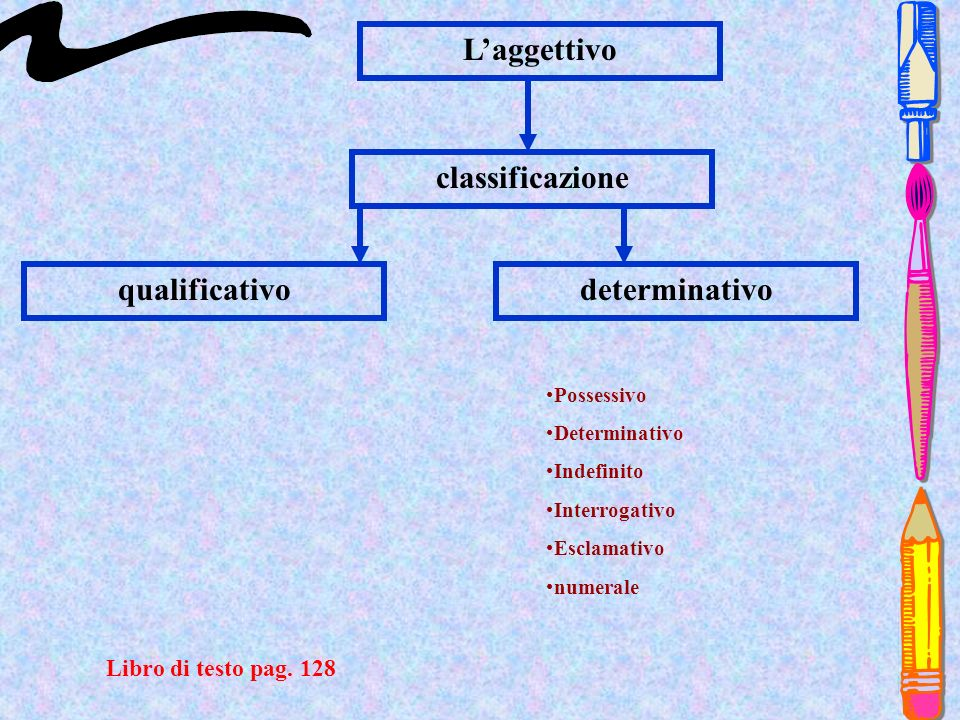 L'aggettivo classificazione qualificativo determinativo