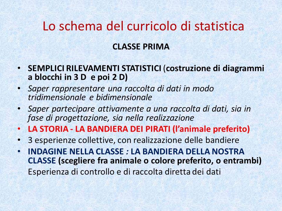 Lo schema del curricolo di statistica