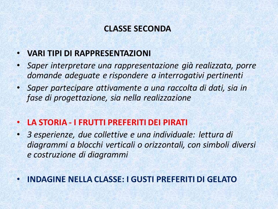 CLASSE SECONDA VARI TIPI DI RAPPRESENTAZIONI.