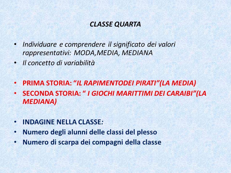 CLASSE QUARTA Individuare e comprendere il significato dei valori rappresentativi: MODA,MEDIA, MEDIANA.