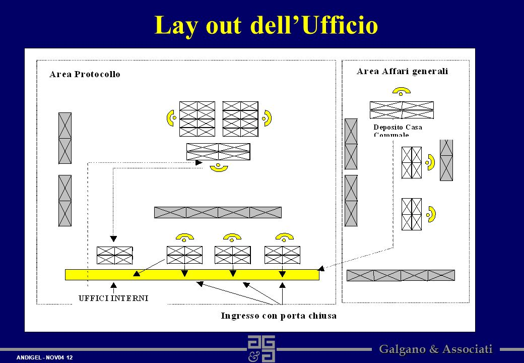 Lay out dell'Ufficio
