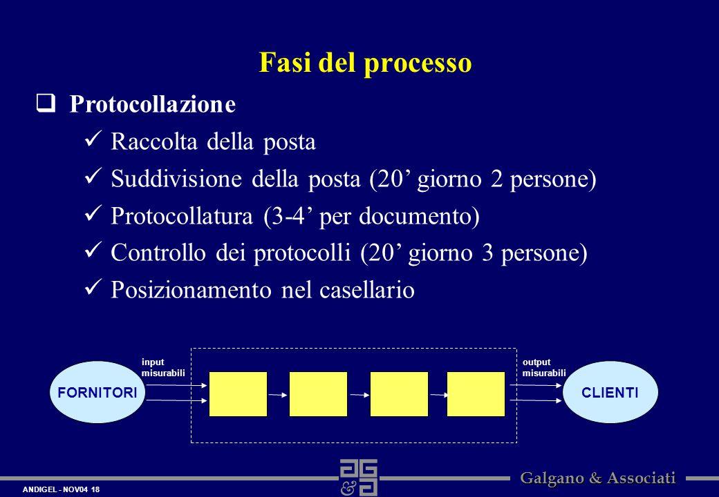 Fasi del processo Protocollazione Raccolta della posta