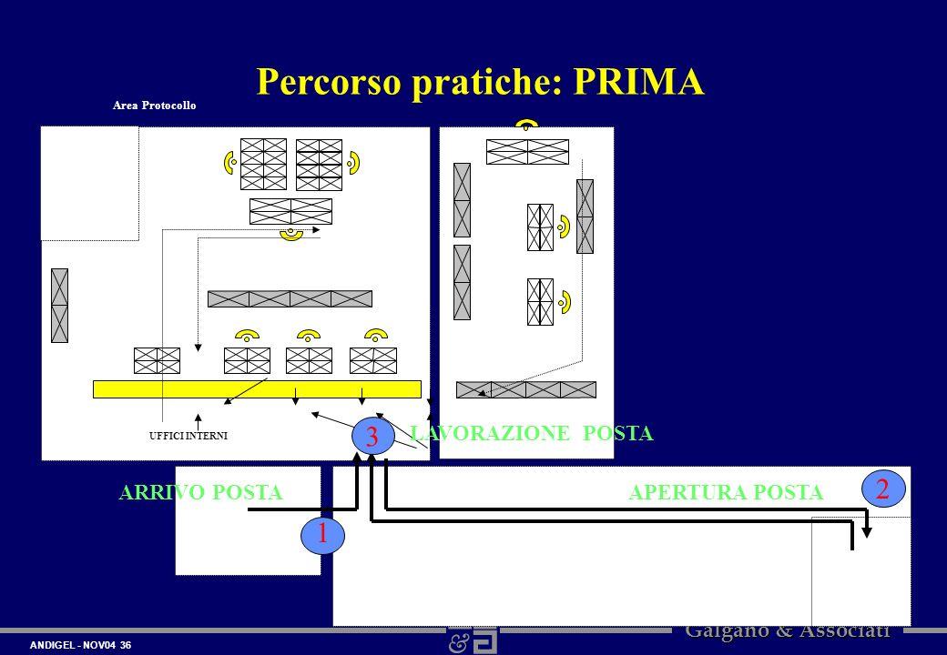 Percorso pratiche: PRIMA