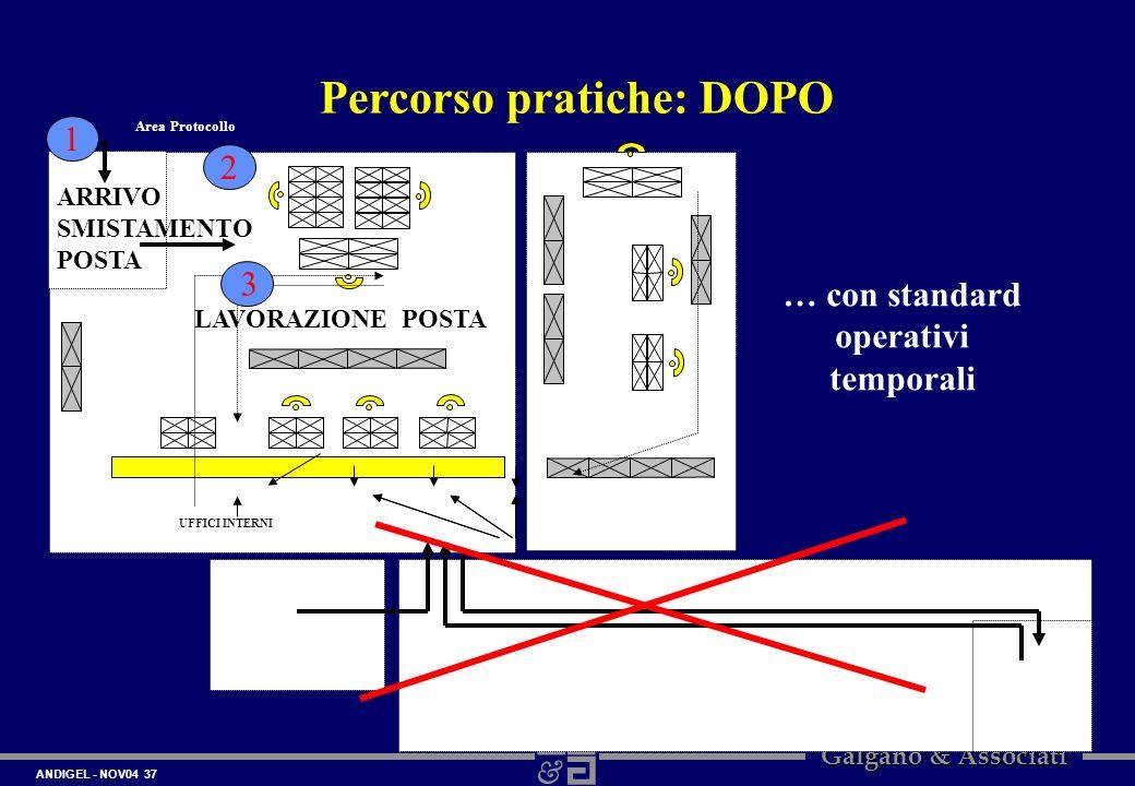 Percorso pratiche: DOPO … con standard operativi temporali