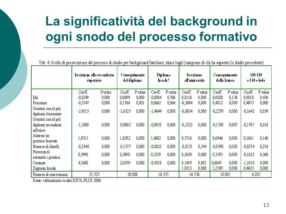 La significatività del background in ogni snodo del processo formativo
