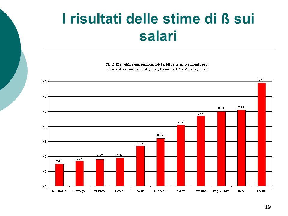 I risultati delle stime di ß sui salari